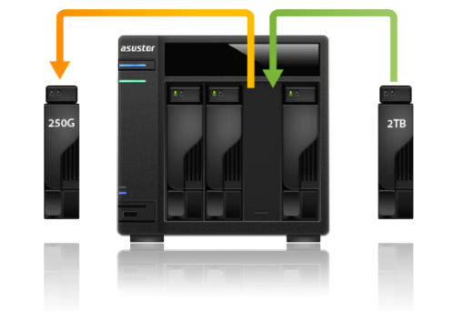 Asustor NAS 華芸 Not enough storage space?