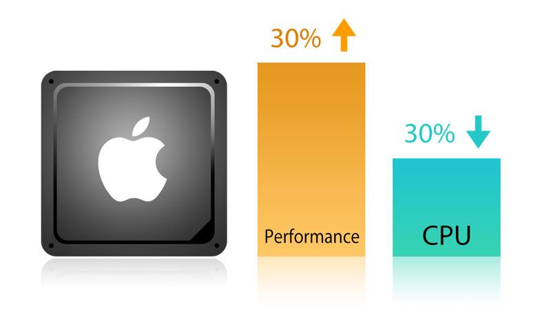 Asustor NAS 華芸 Increases Mac display performance by over 30%