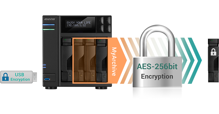Asustor NAS 華芸 Safe and secure data encryption