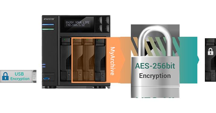 Asustor NAS 華芸 安心・安全なデータ暗号化