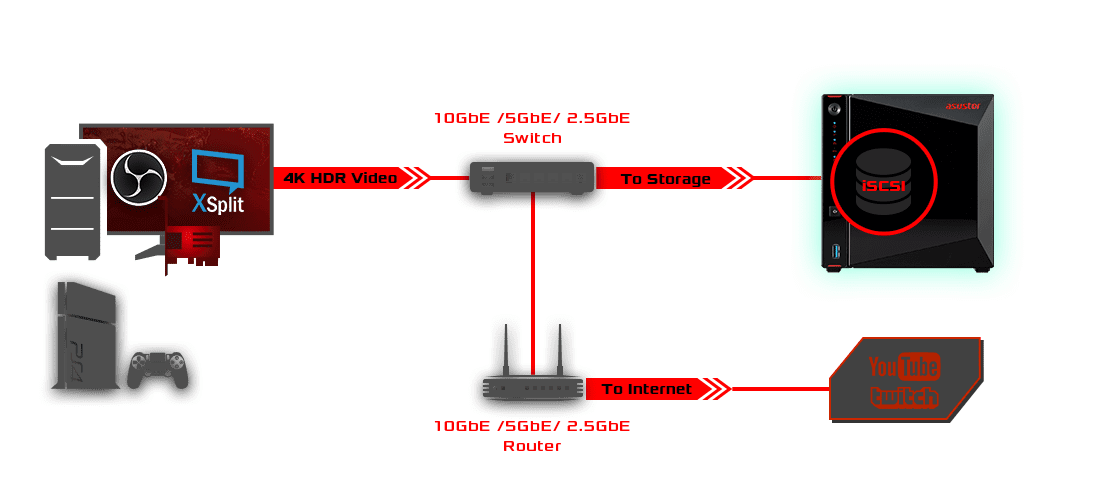 PC and NAS diagram