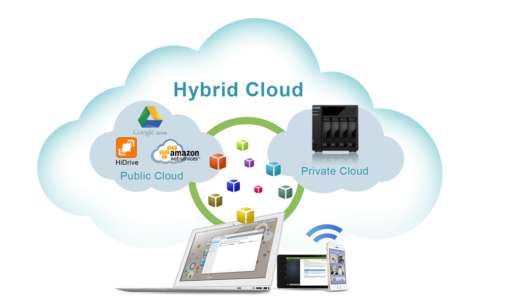 Creation of a hybrid cloud and data protection
