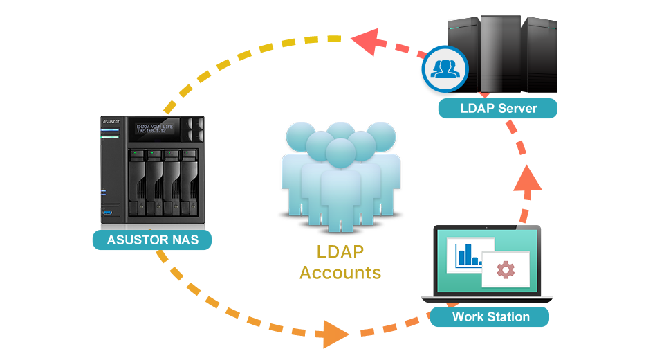 Asustor NAS 華芸 Supporting LDAP Clients <br/> Centralized control now more convenient than ever