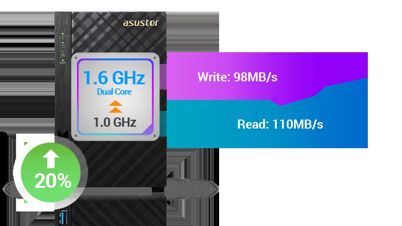 CPU升級,全面提升產品效能