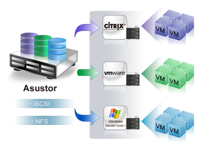 iSCSI y virtualización