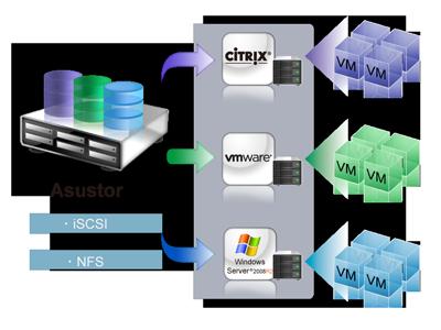 iSCSI et virtualisation