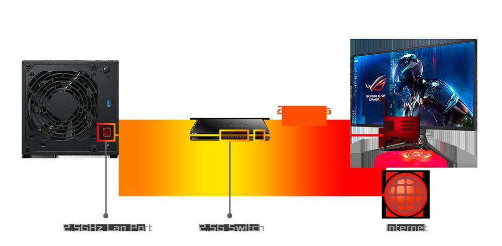 2.5-Gigabit Ethernet – Double Speed