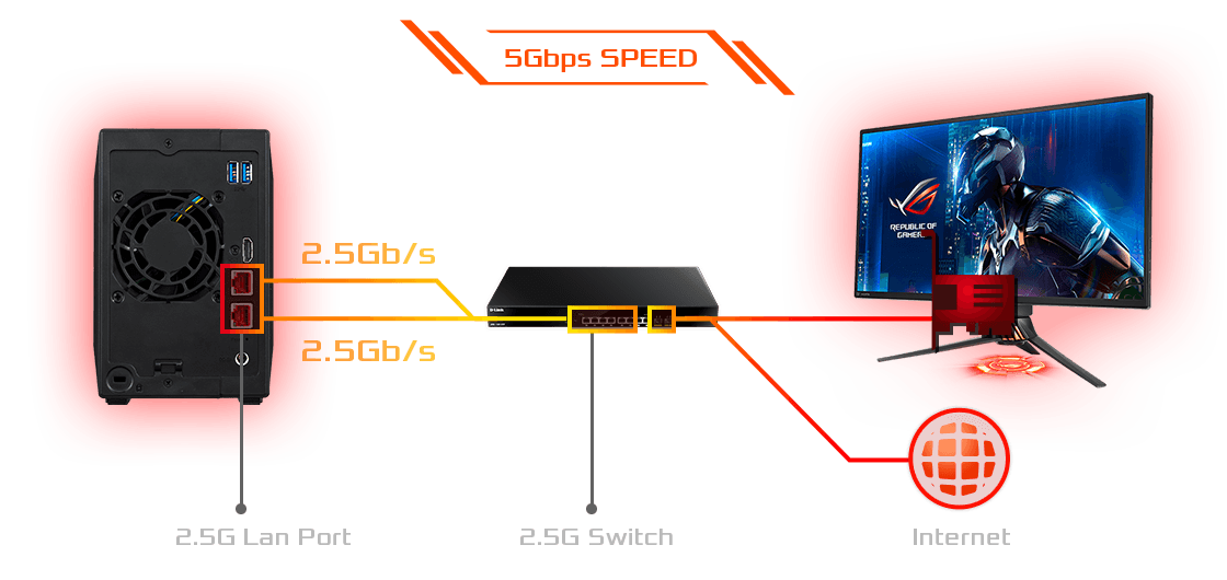 150% Faster with 2.5-Gigabit Ethernet