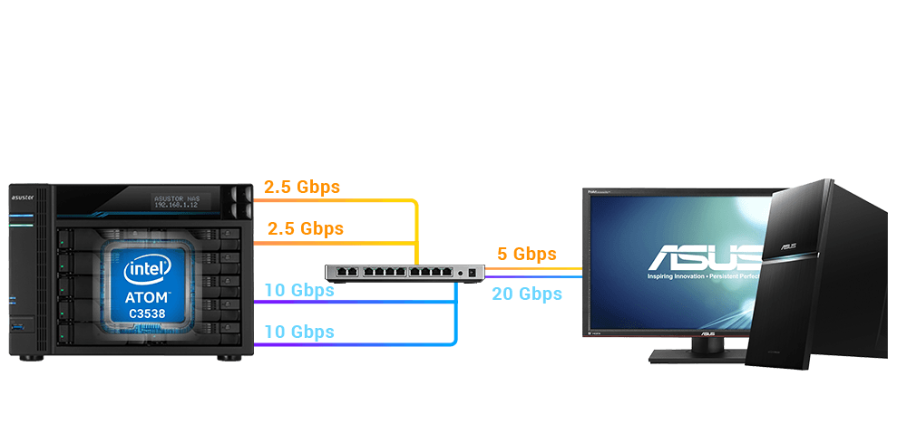 Dual 10 and 2.5 Gigabit ports. Faster than ever. <br />