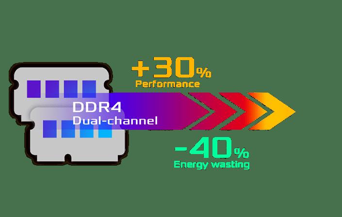 DDR4-2400 4GB