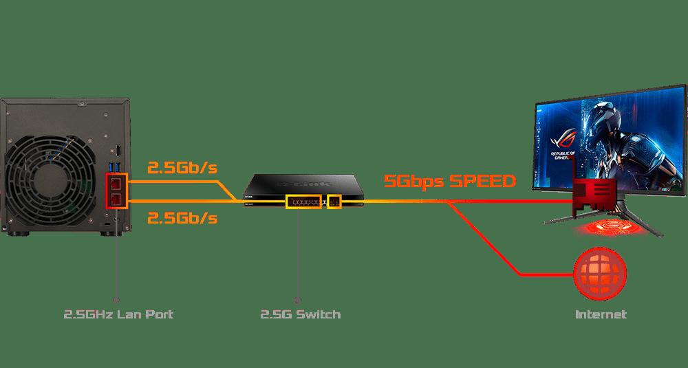 150% más rápido con 2.5 Gigabit Ethernet