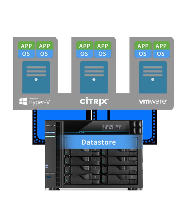 Lo storage virtuale è integrata perfettamente