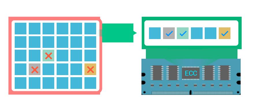 內建伺服器等級 ECC 記憶體