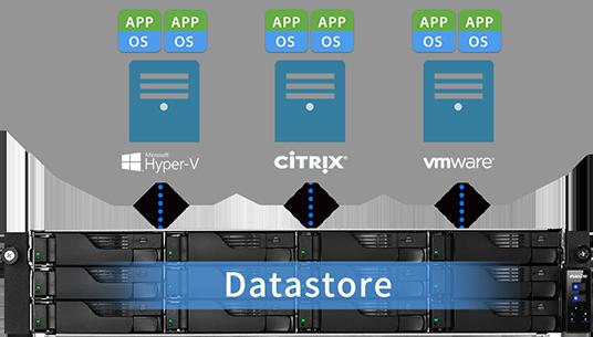 Integre o Storage Virtual na Perfeição