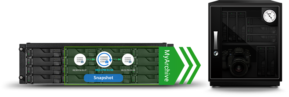 Exclusive MyArchive Cold Backup Technology<br/>Unlimited Capacity Expansion