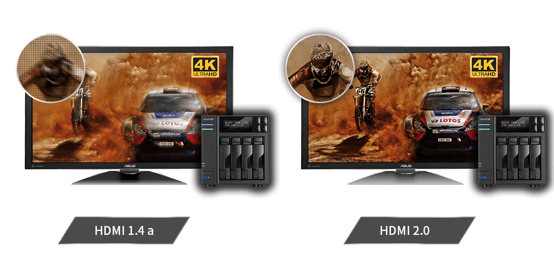 HDMI 2.0 Combined with 4K/UHD Output Provides Crystal Clear Quality Displayed Perfectly
