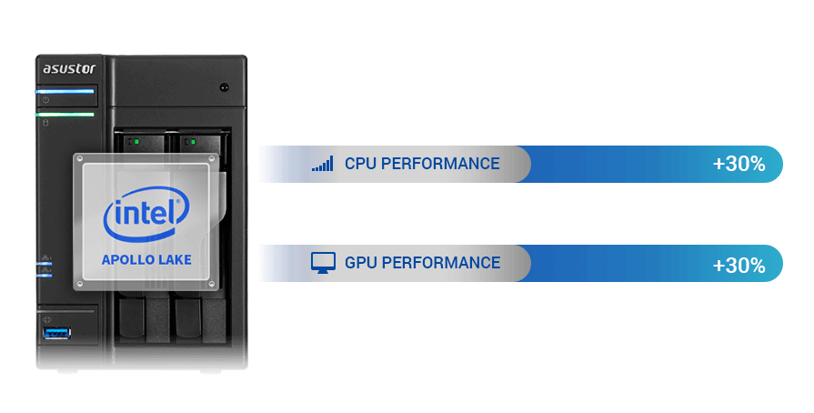 Apollo Lake Processor<br/> Gemaximaliseerde Rekenkracht