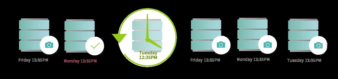 iSCSI LUN スナップショット<br/>安定、高速、容量節約