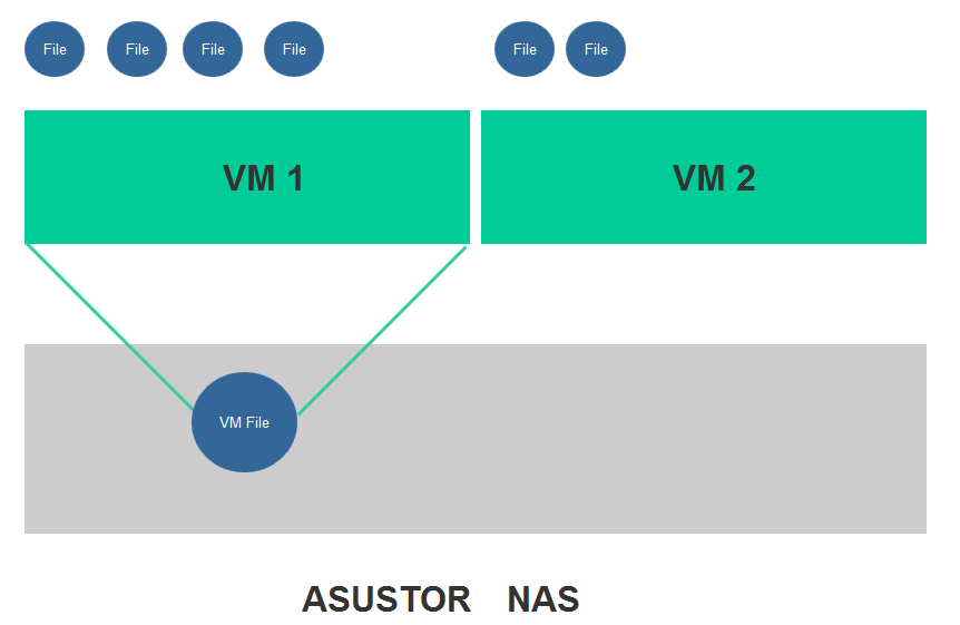 Virtual Machine Configuration with VirtualBox - ASUSTOR NAS