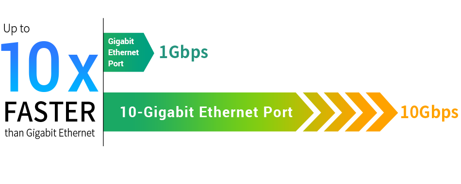 10Gbps fast network performance